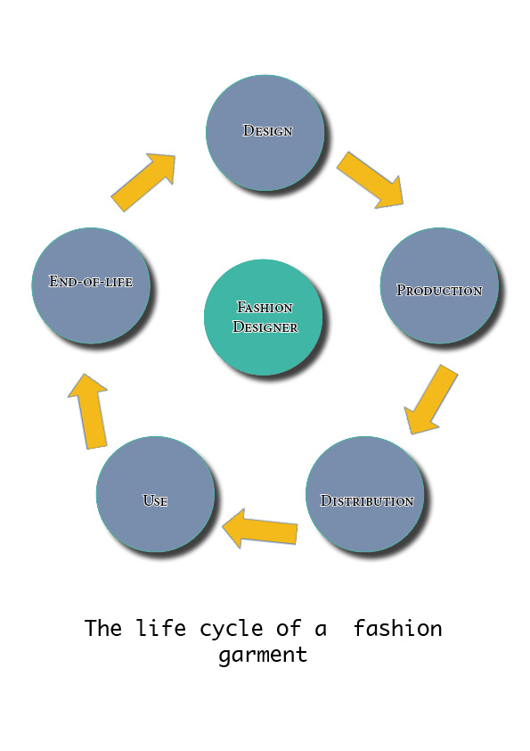 life cycle of a garment